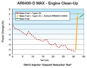 Archoil effect of cleaner in engine